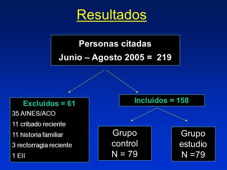 Resultados Personas citadas Junio – Agosto 2005 = 219 Grupo