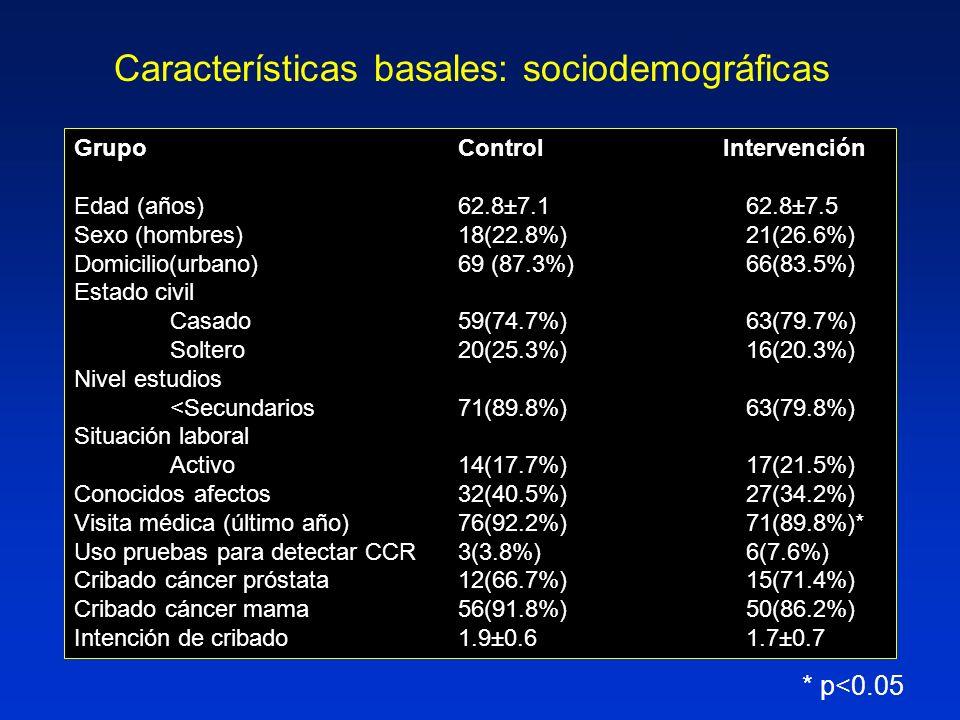 Características basales: sociodemográficas