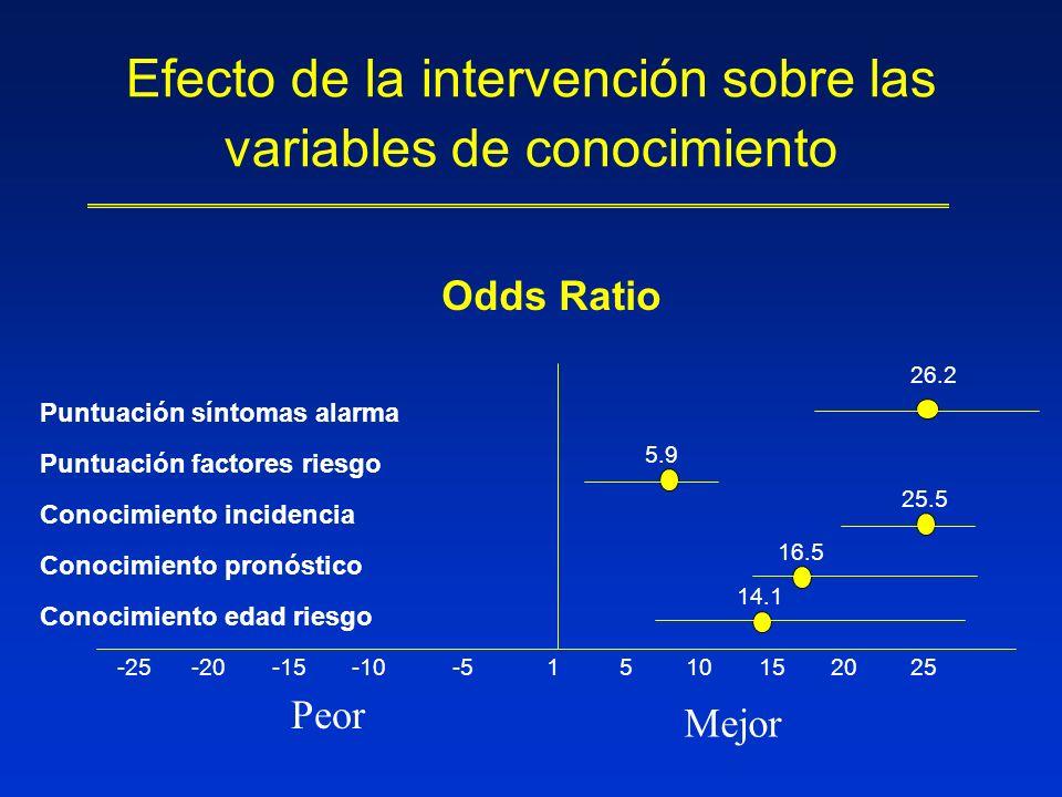 Efecto de la intervención sobre las variables de conocimiento