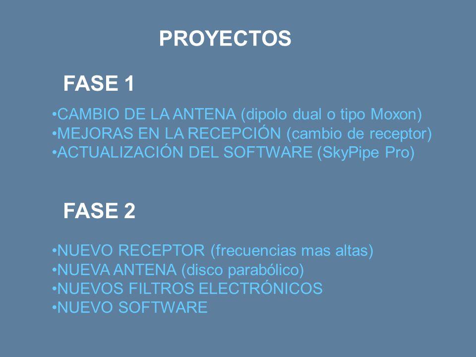 PROYECTOS FASE 1 FASE 2 CAMBIO DE LA ANTENA (dipolo dual o tipo Moxon)