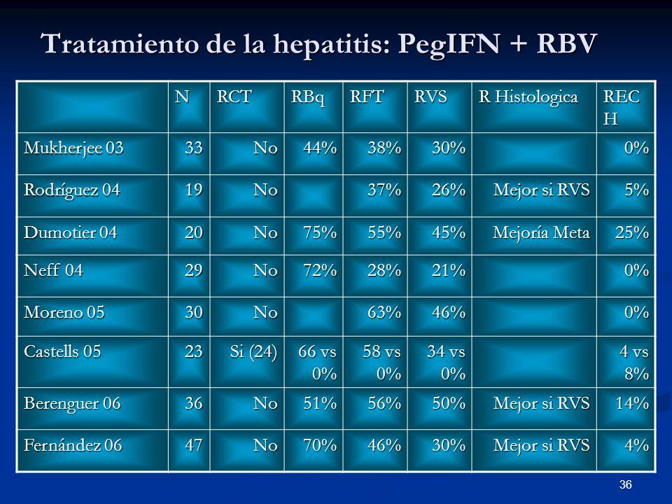 Tratamiento de la hepatitis: PegIFN + RBV
