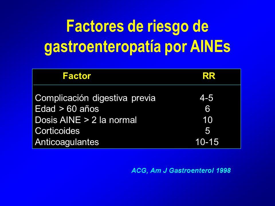 Factores de riesgo de gastroenteropatía por AINEs