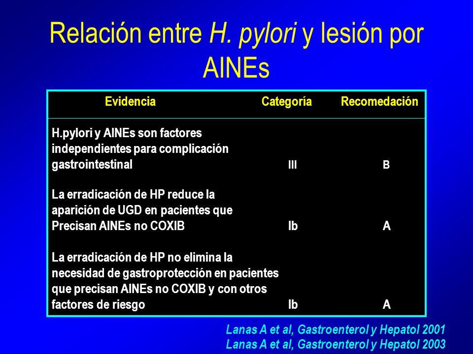 Relación entre H. pylori y lesión por AINEs