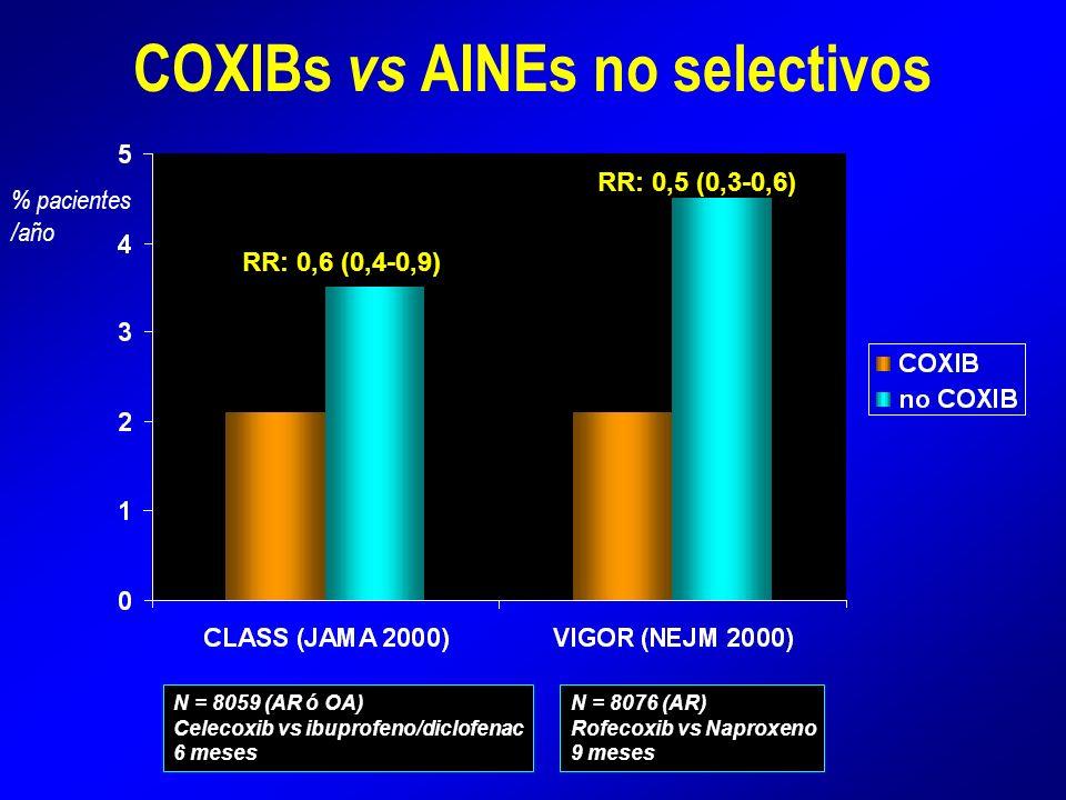 COXIBs vs AINEs no selectivos