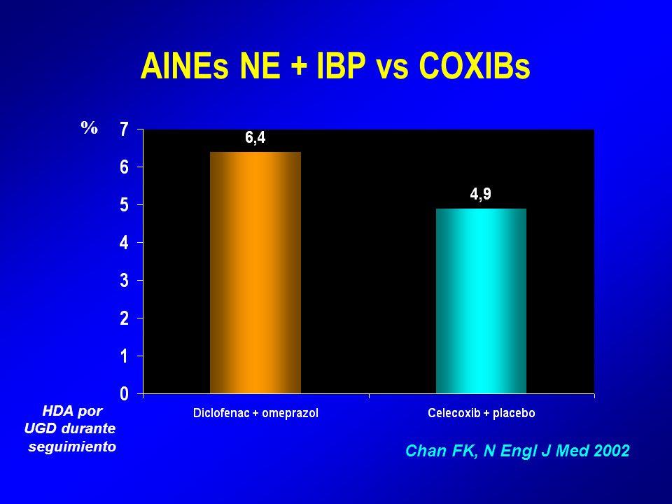 AINEs NE + IBP vs COXIBs % Chan FK, N Engl J Med 2002 HDA por