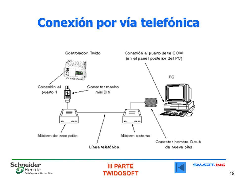 Conexión por vía telefónica