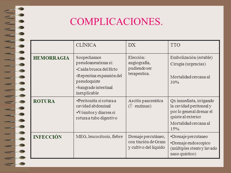 COMPLICACIONES. CLÍNICA DX TTO HEMORRAGIA ROTURA INFECCIÓN