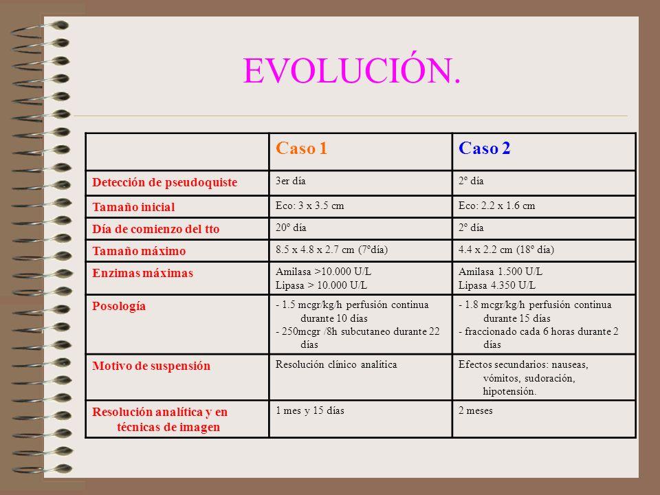 EVOLUCIÓN. Caso 1 Caso 2 Detección de pseudoquiste Tamaño inicial