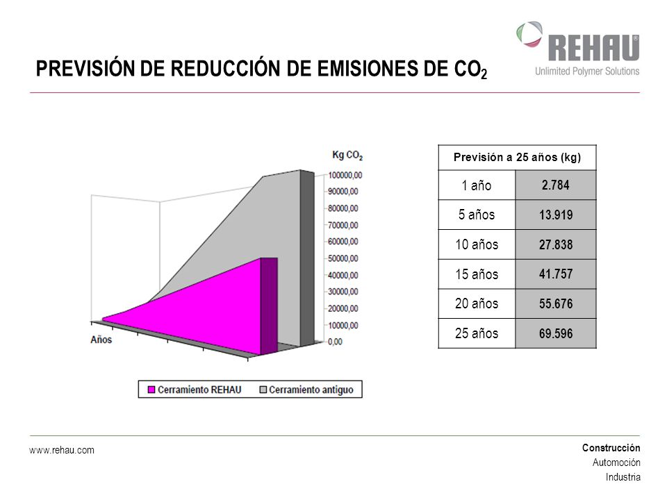 PREVISIÓN DE REDUCCIÓN DE EMISIONES DE CO2