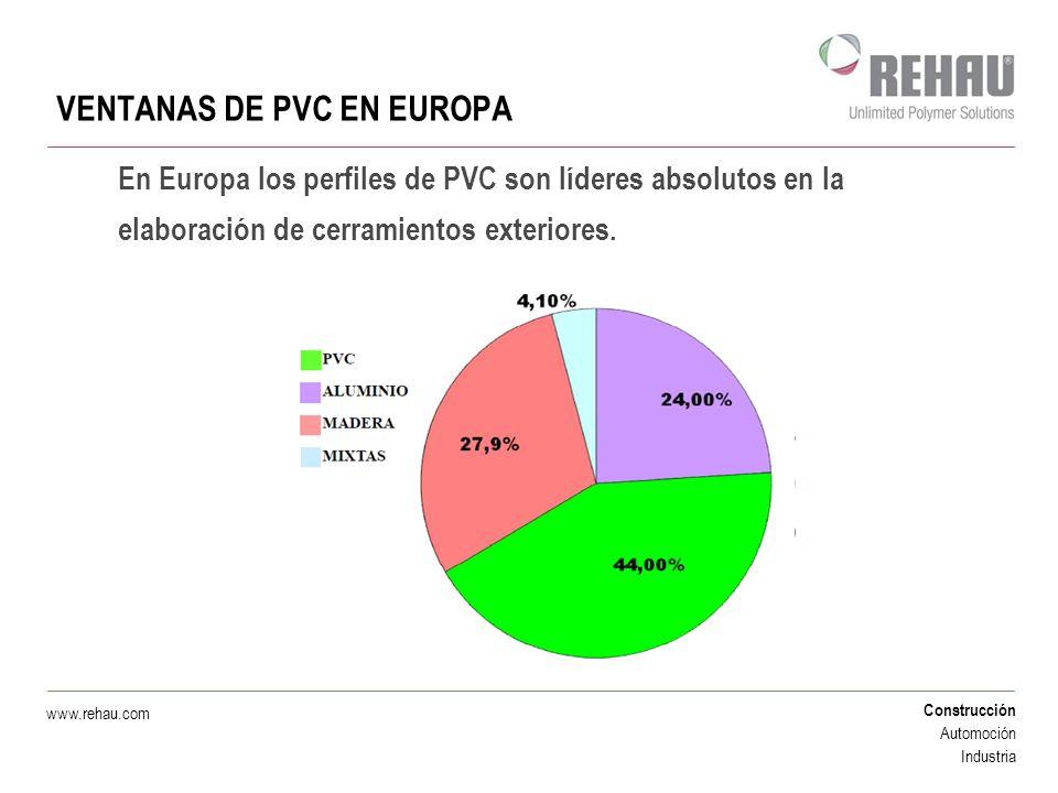 VENTANAS DE PVC EN EUROPA