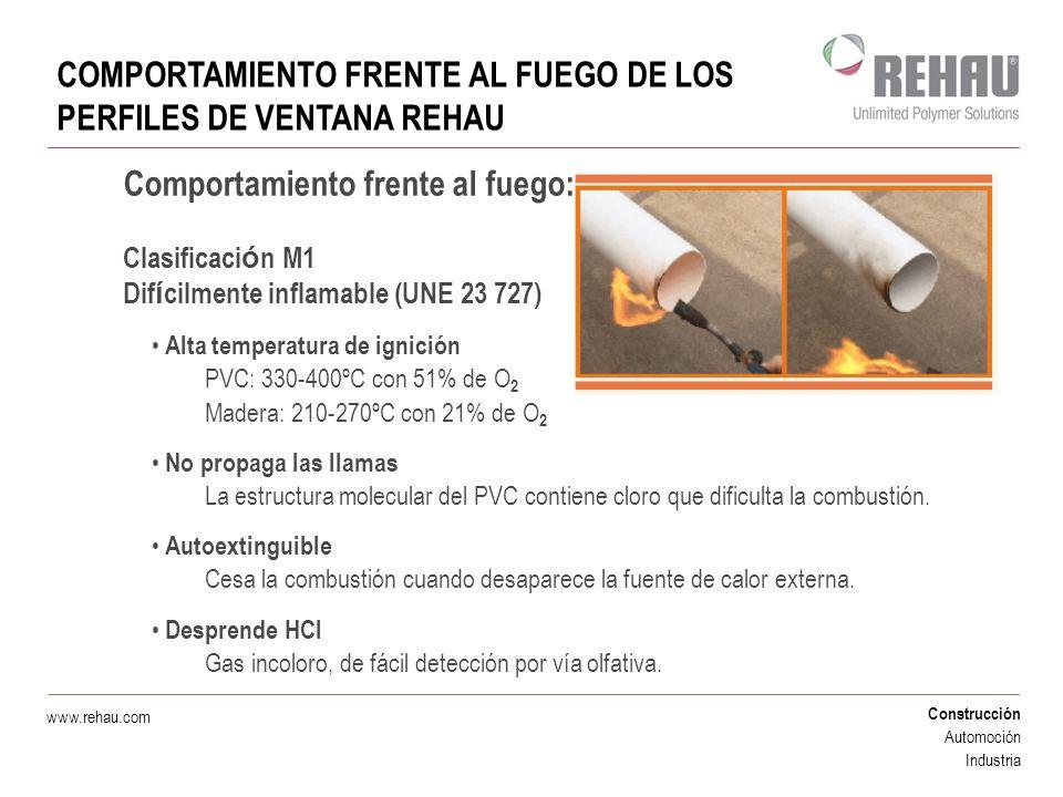 COMPORTAMIENTO FRENTE AL FUEGO DE LOS PERFILES DE VENTANA REHAU