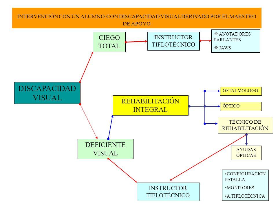 DISCAPACIDAD VISUAL CIEGO TOTAL REHABILITACIÓN INTEGRAL