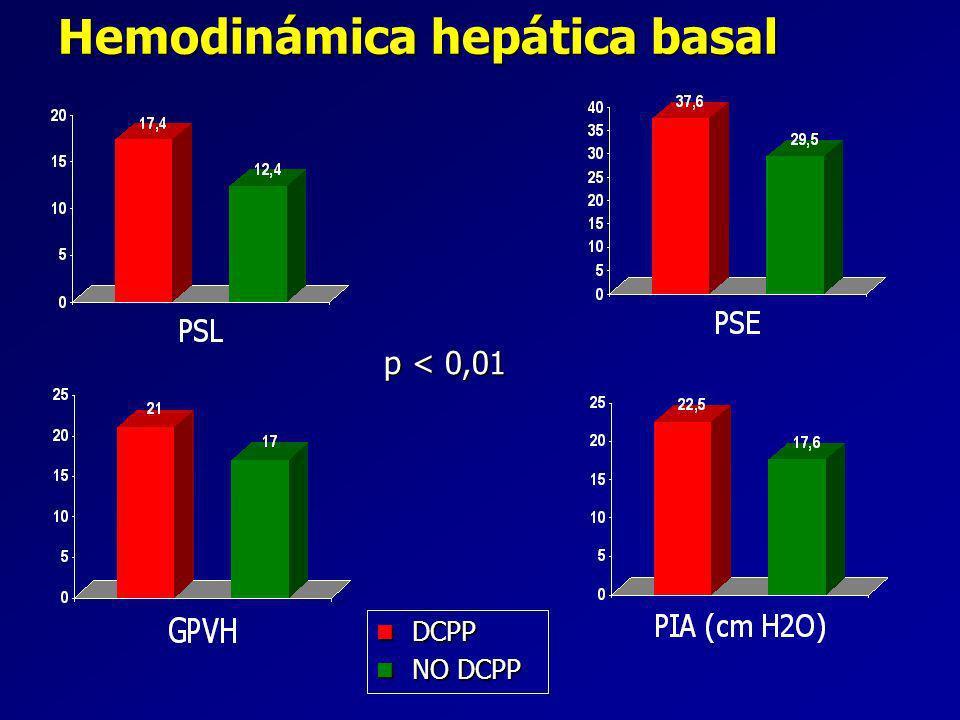 Hemodinámica hepática basal