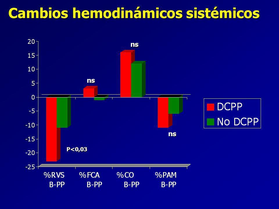 Cambios hemodinámicos sistémicos