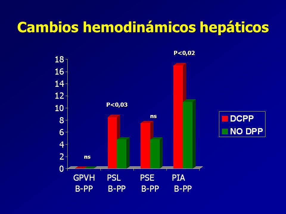 Cambios hemodinámicos hepáticos