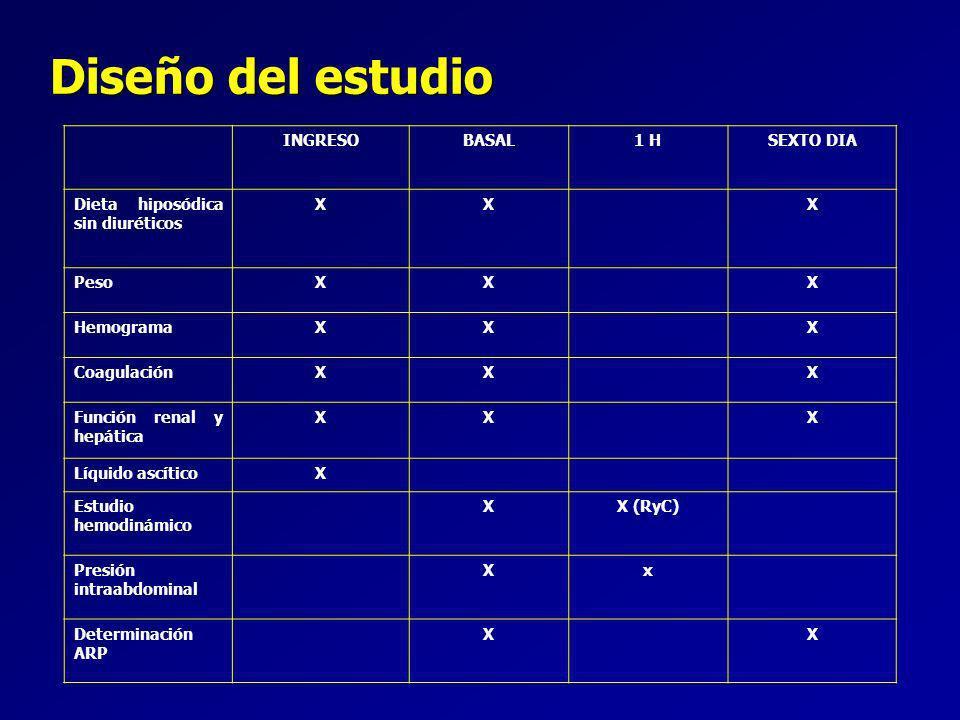 Diseño del estudio INGRESO BASAL 1 H SEXTO DIA