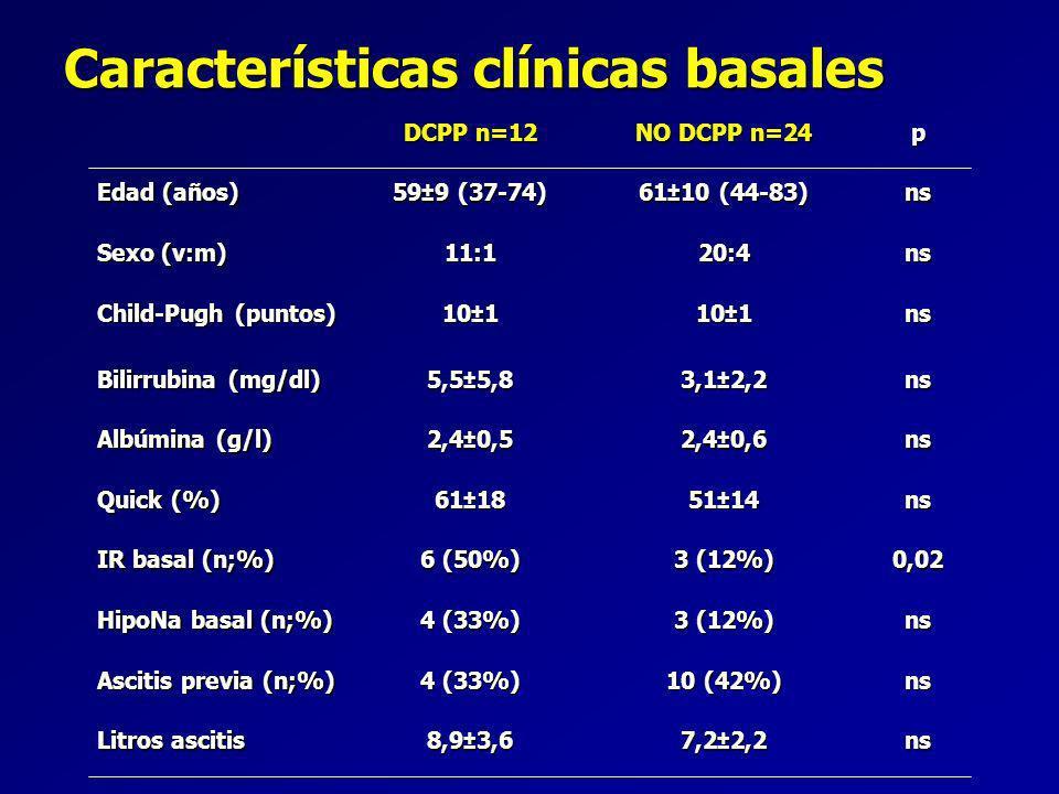 Características clínicas basales