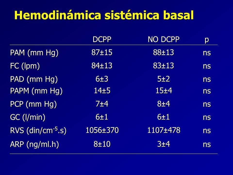 Hemodinámica sistémica basal