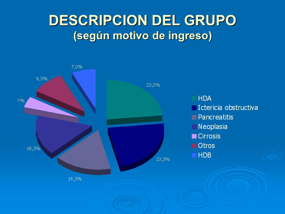 DESCRIPCION DEL GRUPO (según motivo de ingreso)
