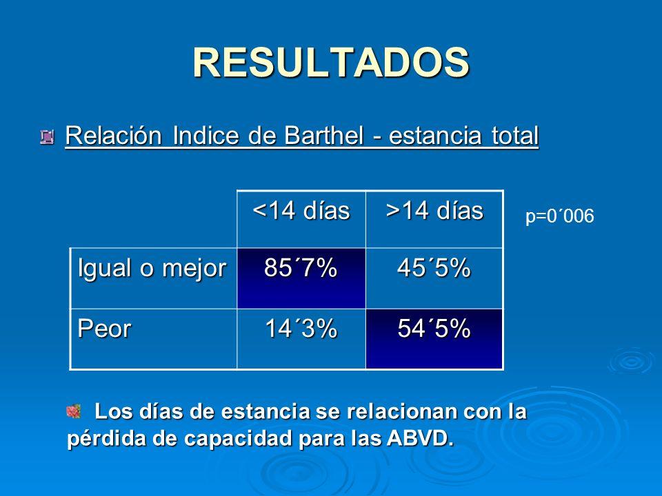 RESULTADOS Relación Indice de Barthel - estancia total <14 días