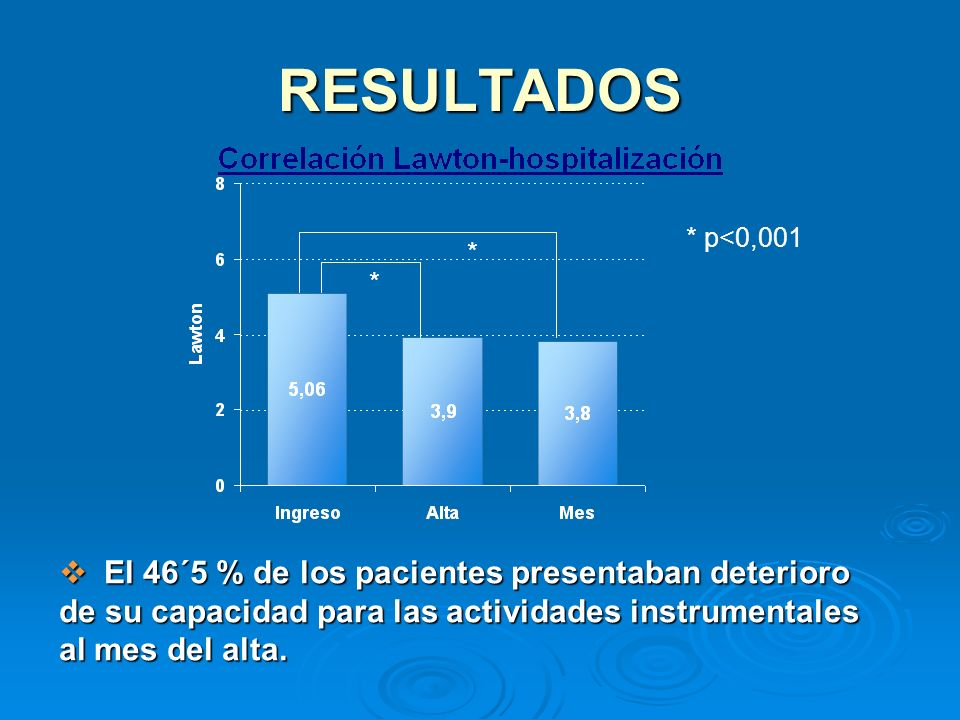 RESULTADOS * p<0,001.