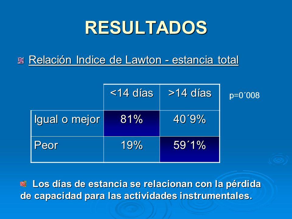RESULTADOS Relación Indice de Lawton - estancia total <14 días