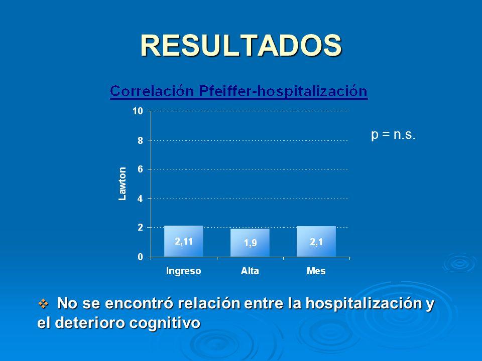 RESULTADOS p = n.s. No se encontró relación entre la hospitalización y el deterioro cognitivo