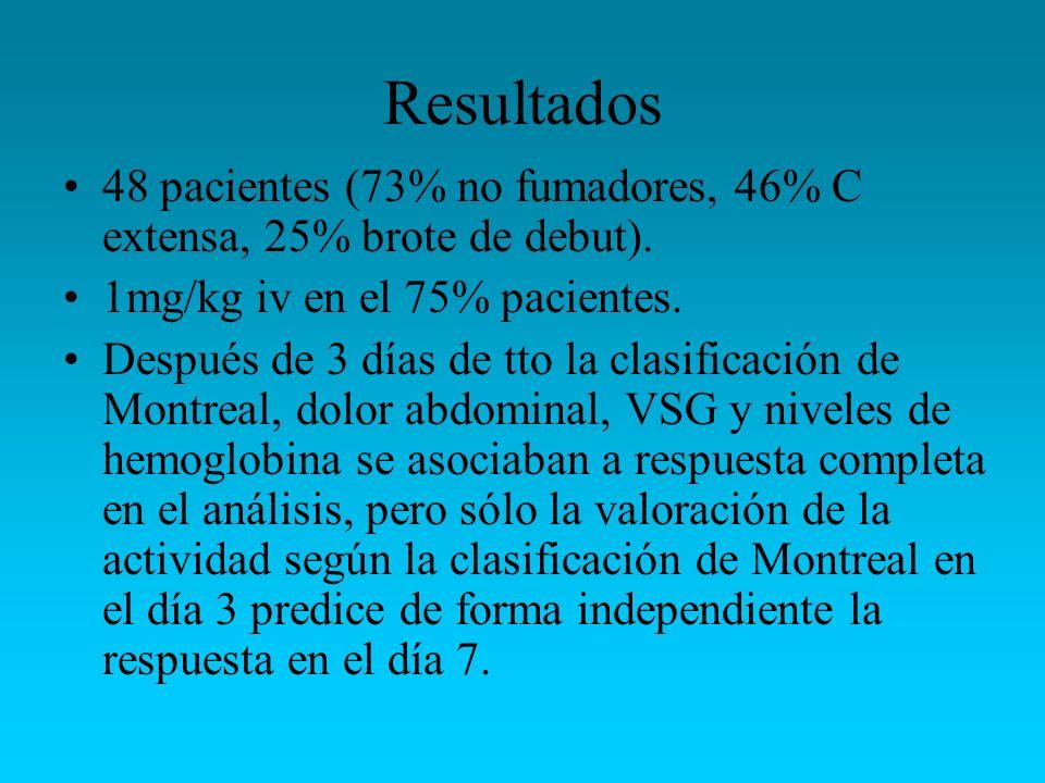 Resultados48 pacientes (73% no fumadores, 46% C extensa, 25% brote de debut). 1mg/kg iv en el 75% pacientes.
