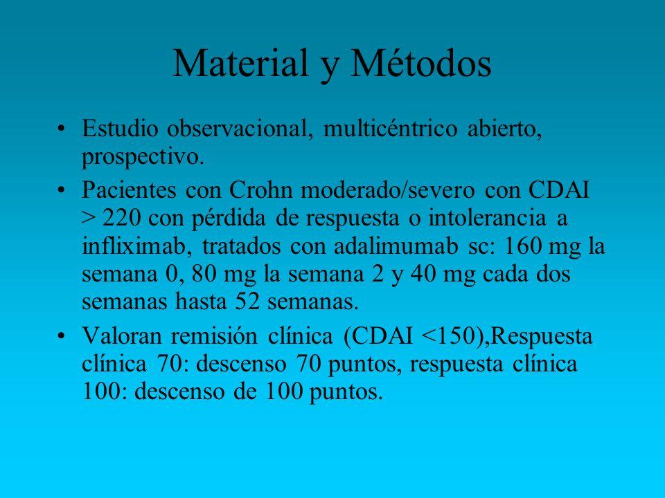Material y Métodos Estudio observacional, multicéntrico abierto, prospectivo.
