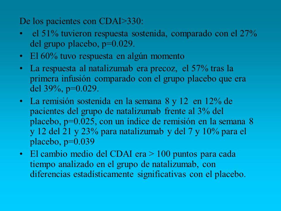 De los pacientes con CDAI>330: