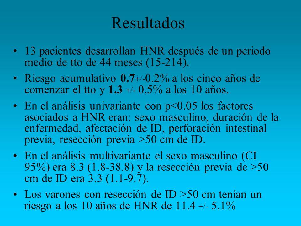 Resultados13 pacientes desarrollan HNR después de un periodo medio de tto de 44 meses (15-214).