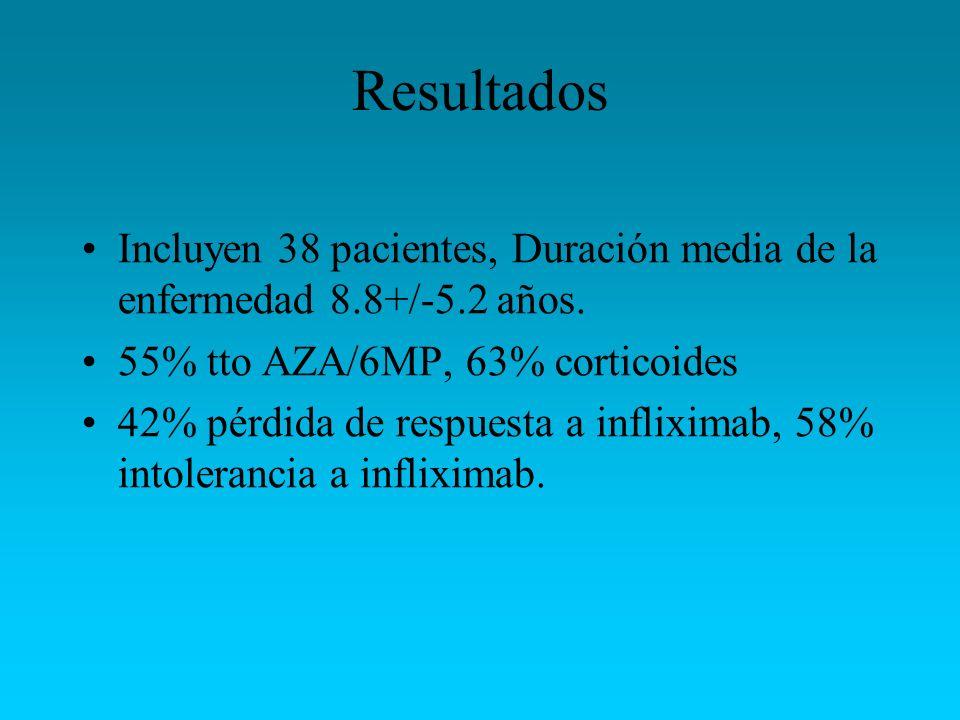 Resultados Incluyen 38 pacientes, Duración media de la enfermedad 8.8+/-5.2 años. 55% tto AZA/6MP, 63% corticoides.