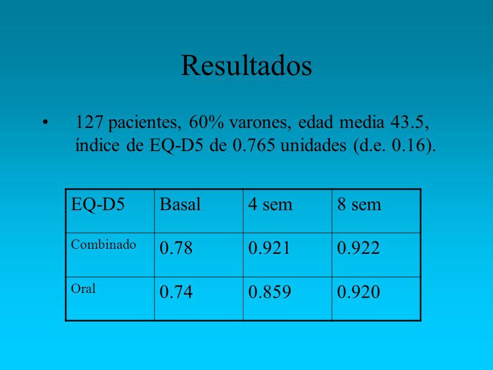 Resultados 127 pacientes, 60% varones, edad media 43.5, índice de EQ-D5 de 0.765 unidades (d.e. 0.16).