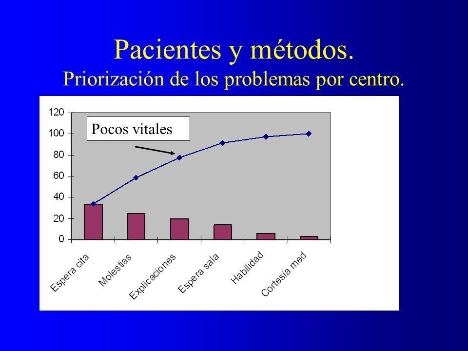 Pacientes y métodos. Priorización de los problemas por centro.