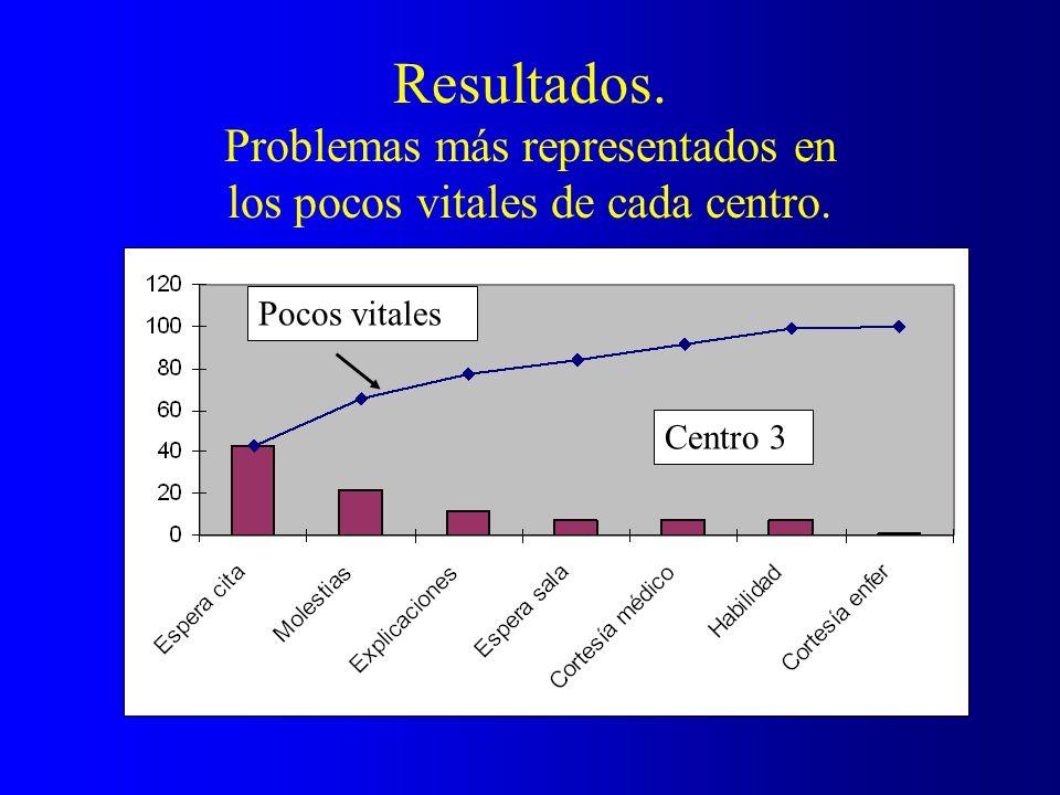 Resultados. Problemas más representados en los pocos vitales de cada centro.