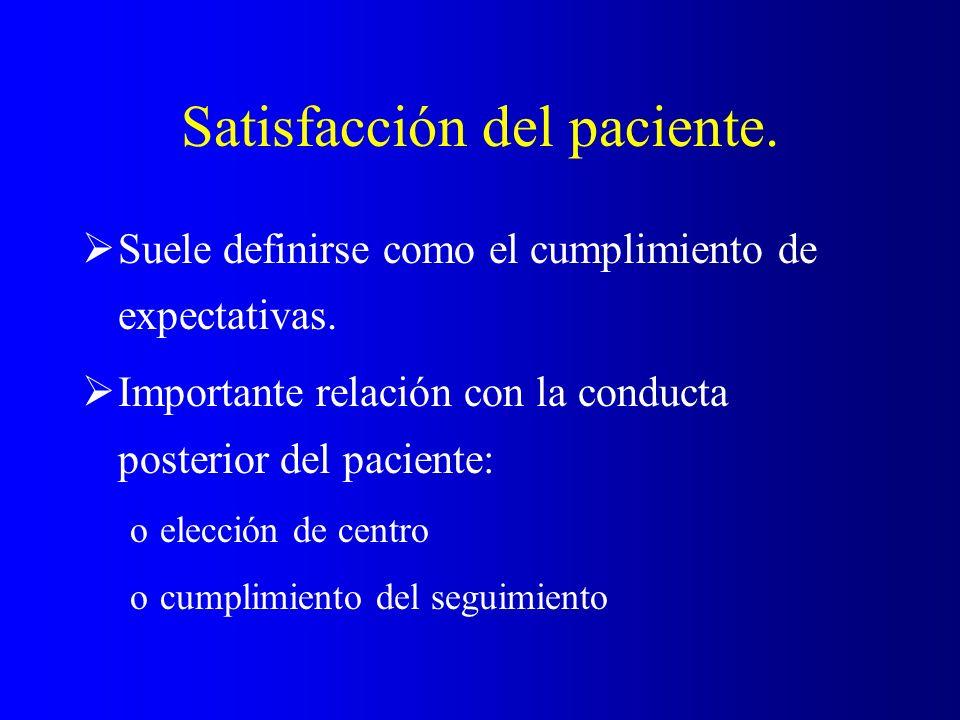 Satisfacción del paciente.