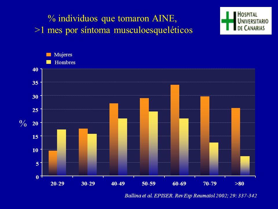 % individuos que tomaron AINE, >1 mes por síntoma musculoesqueléticos