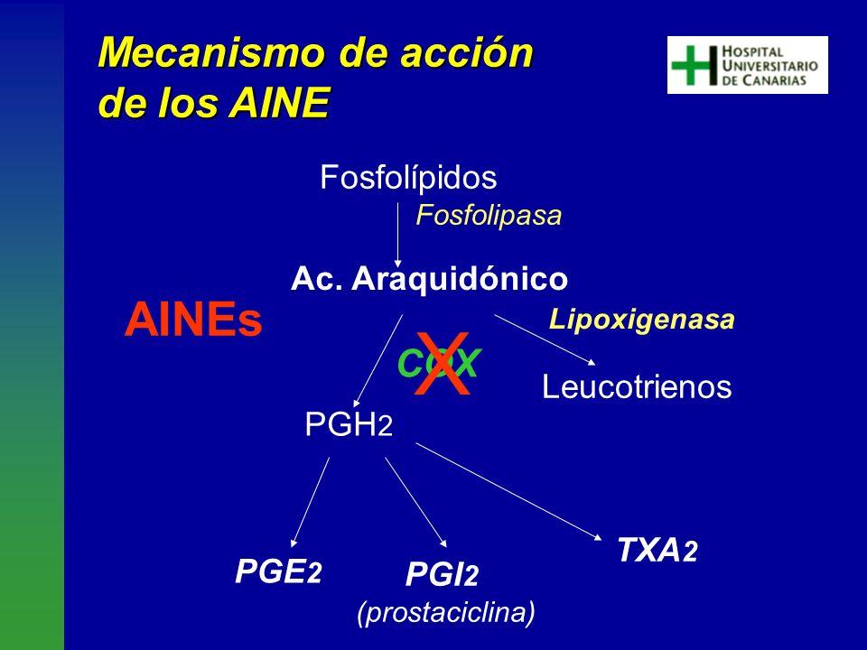 X AINEs Mecanismo de acción de los AINE COX Fosfolípidos