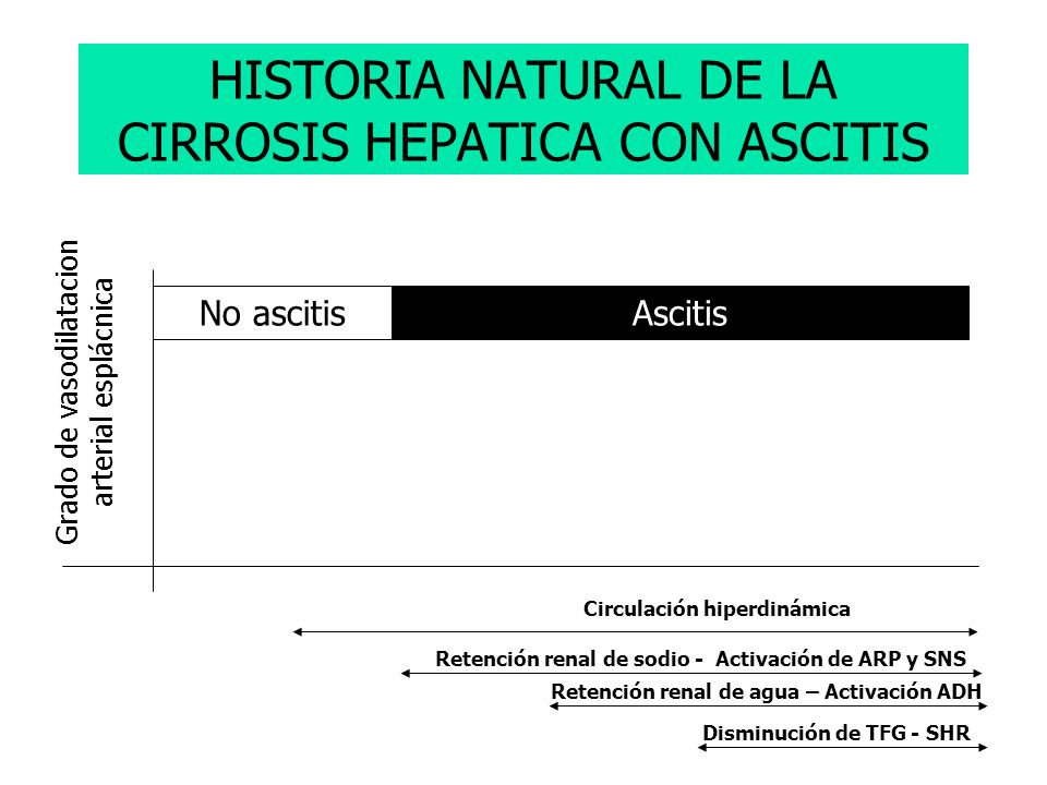 HISTORIA NATURAL DE LA CIRROSIS HEPATICA CON ASCITIS