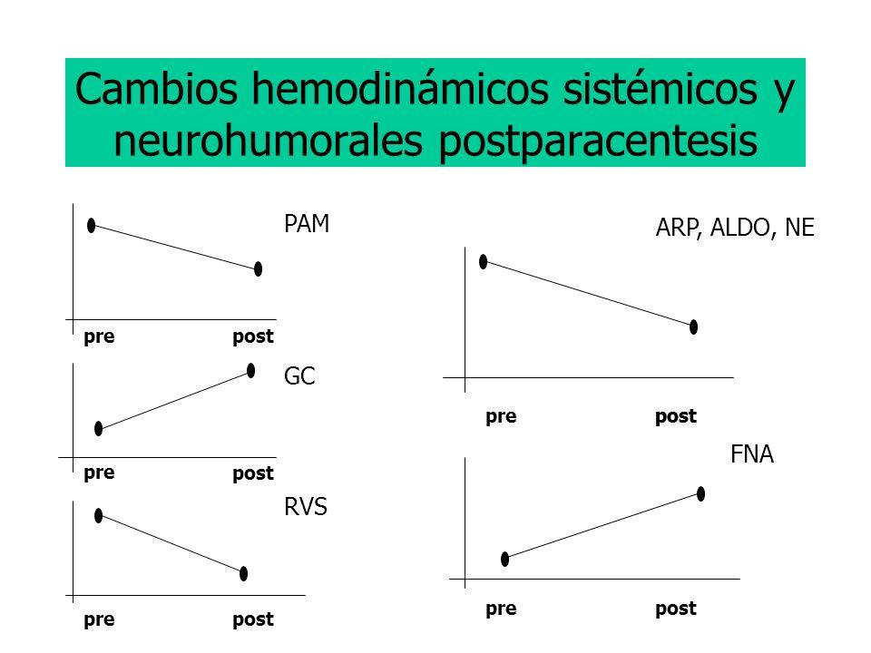 Cambios hemodinámicos sistémicos y neurohumorales postparacentesis