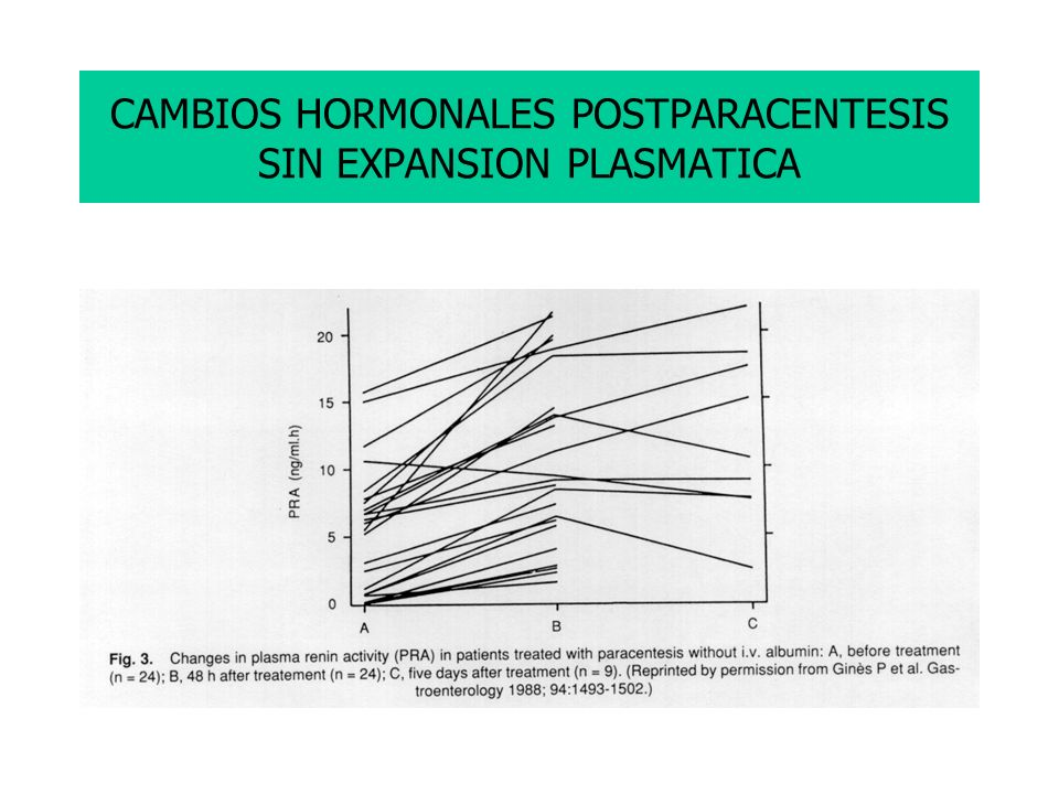 CAMBIOS HORMONALES POSTPARACENTESIS SIN EXPANSION PLASMATICA