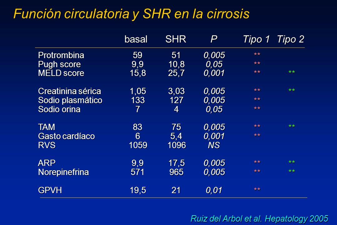 Ruiz del Arbol et al. Hepatology 2005