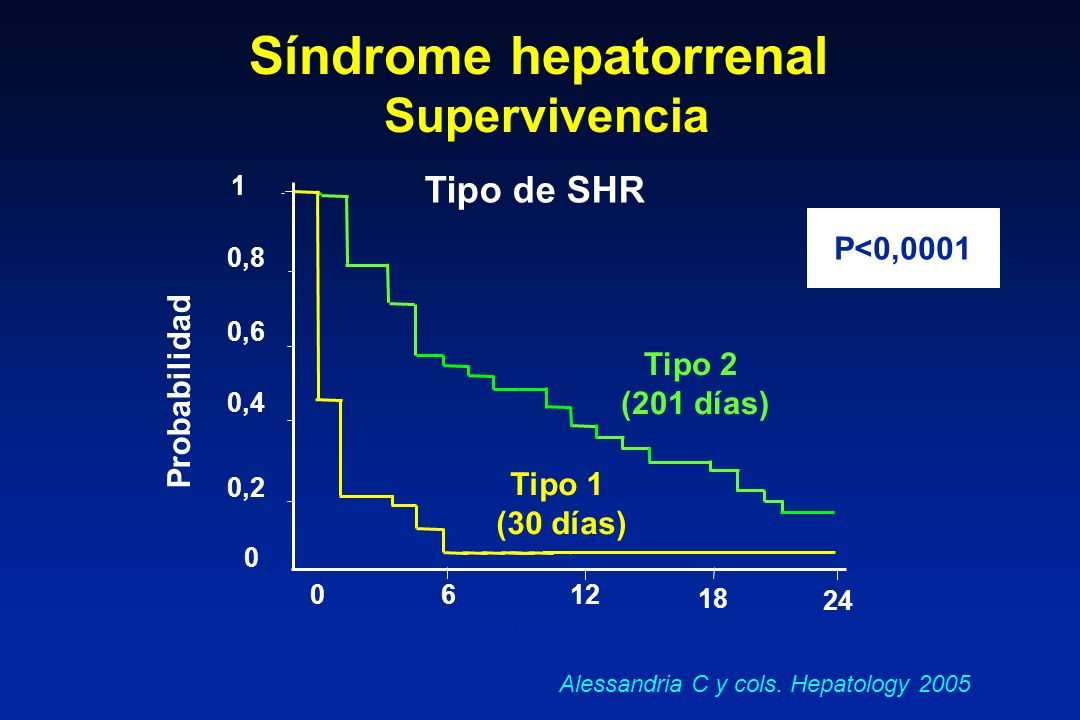 Síndrome hepatorrenal Supervivencia