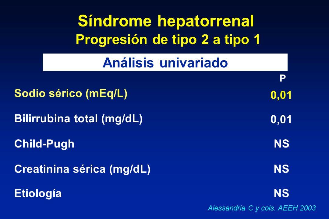 Síndrome hepatorrenal Progresión de tipo 2 a tipo 1
