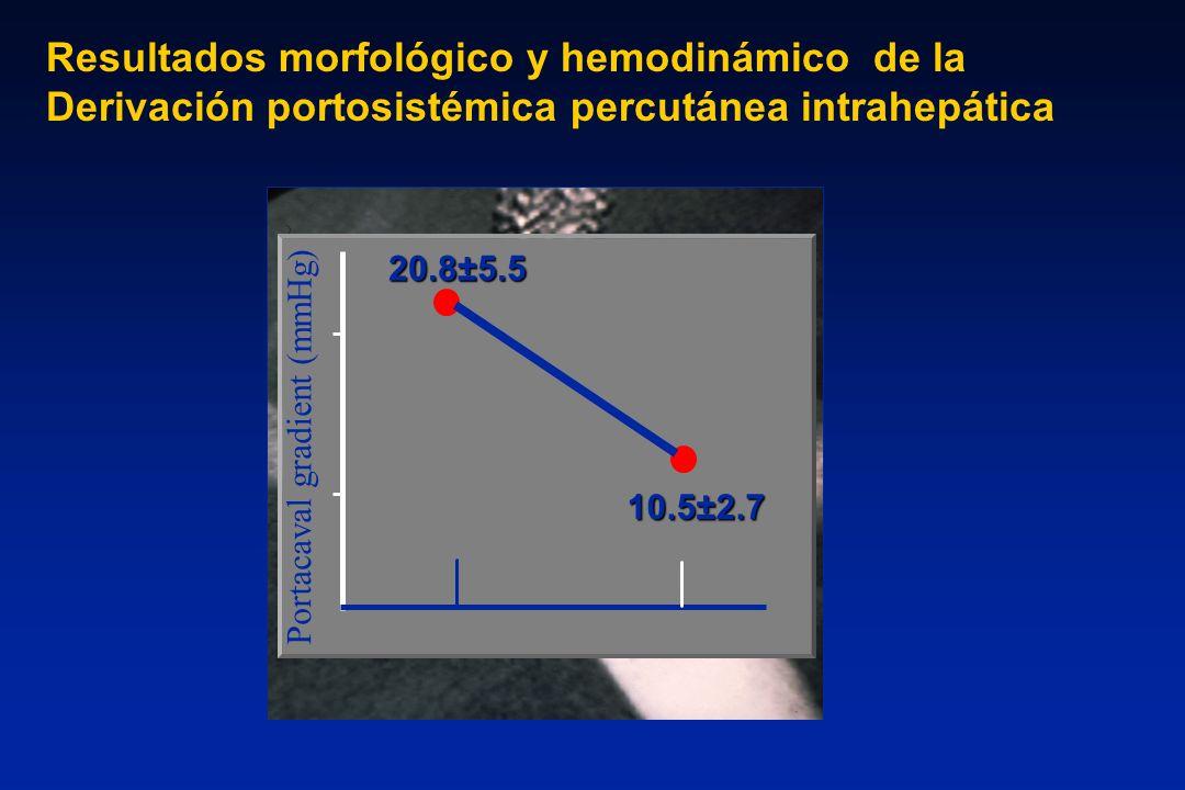 Resultados morfológico y hemodinámico de la Derivación portosistémica percutánea intrahepática