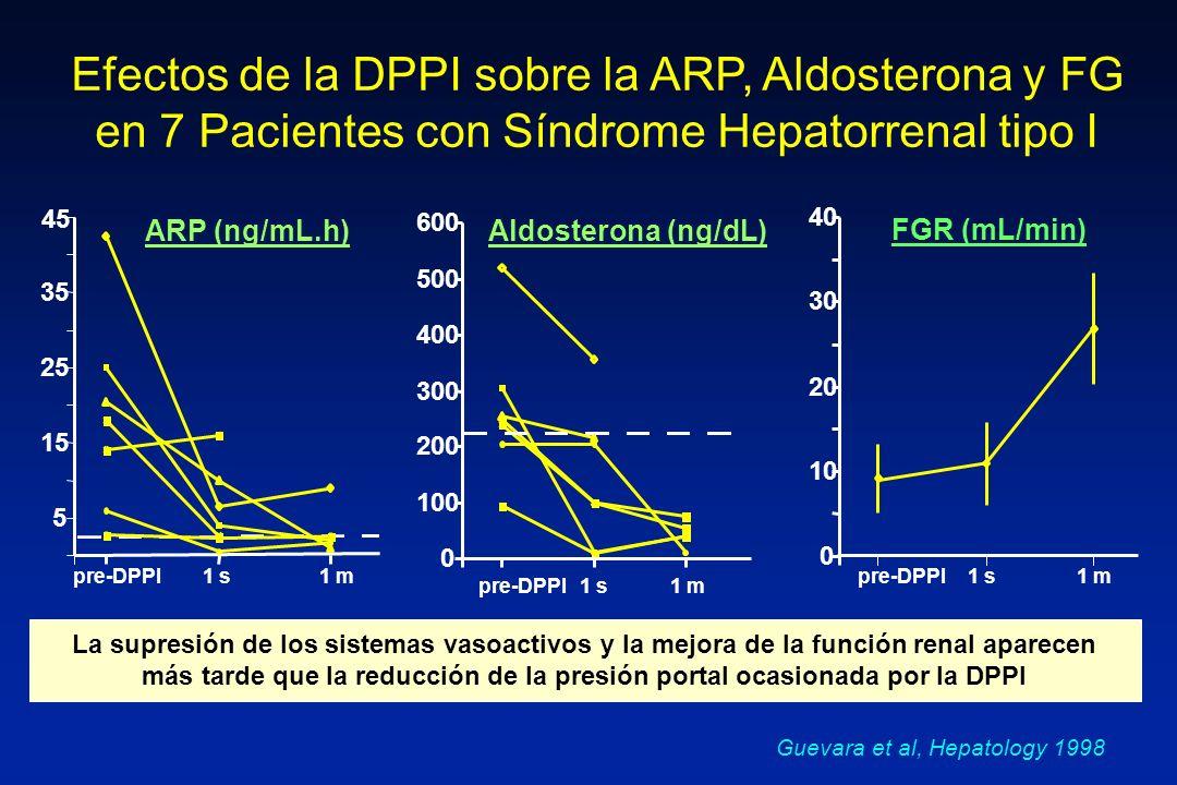 Efectos de la DPPI sobre la ARP, Aldosterona y FG en 7 Pacientes con Síndrome Hepatorrenal tipo I