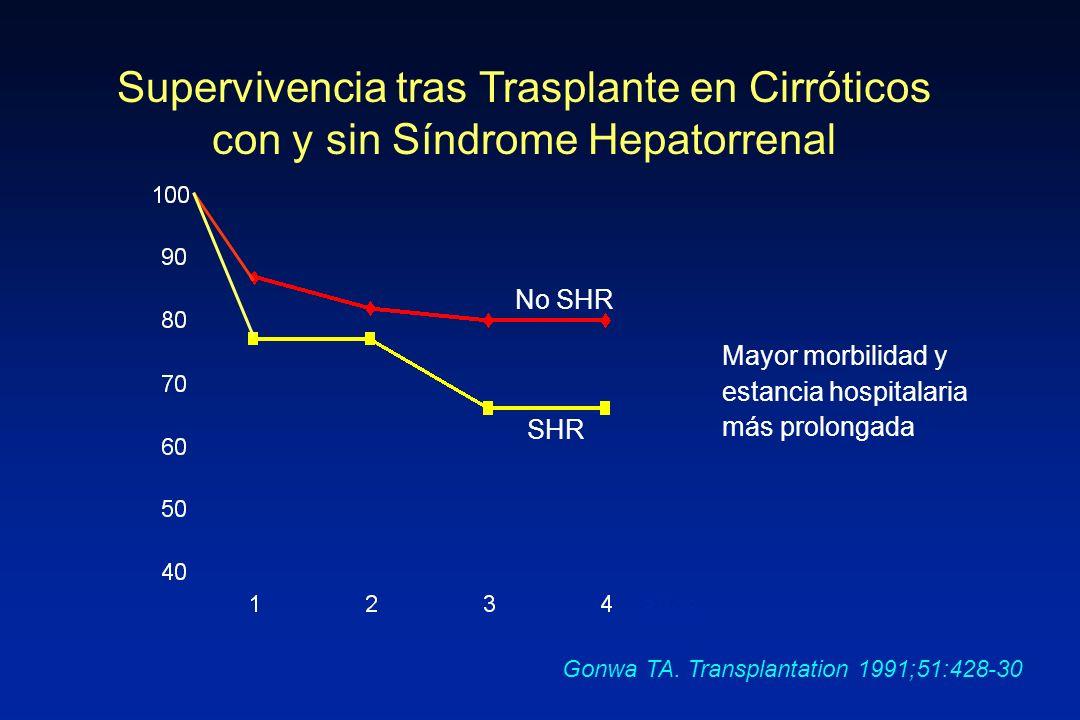 Supervivencia tras Trasplante en Cirróticos con y sin Síndrome Hepatorrenal