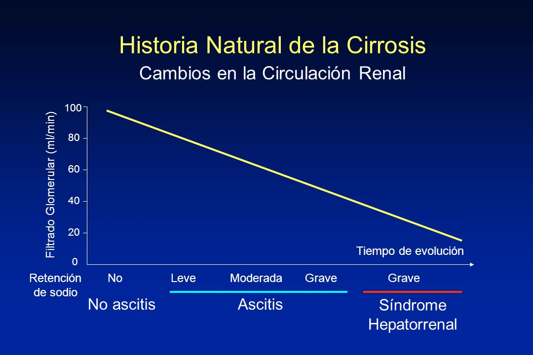 Historia Natural de la Cirrosis