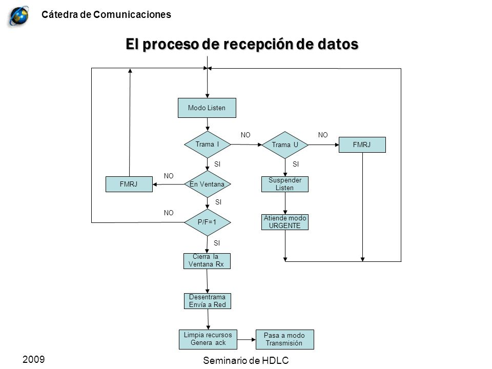 El proceso de recepción de datos