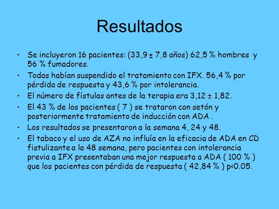 Resultados Se incluyeron 16 pacientes: (33,9 ± 7,8 años) 62,5 % hombres y 56 % fumadores.